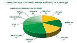Импорт Саратовской области вырос на 12%
