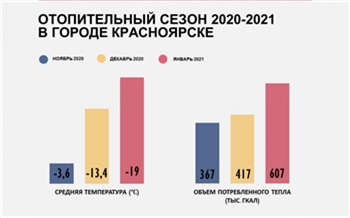 СГК: платежи за отопление в Красноярске выросли из-за морозного января