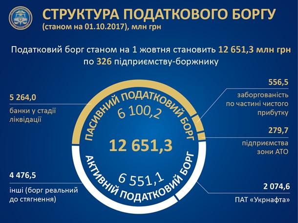 Долги по уплате налогов в Украине превышают 12 млрд грн