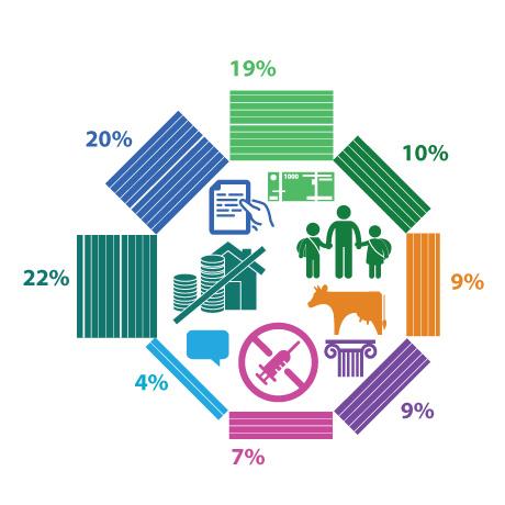 Большинство респондентов поддерживают идеи отмены НДФЛ при продаже квартиры в случае покупки нового жилья и незаконности увольнения из-за отказа от вакцинации