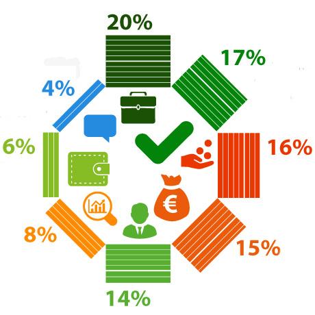 57% респондентов поддерживают введение в России 'налога для богатых'