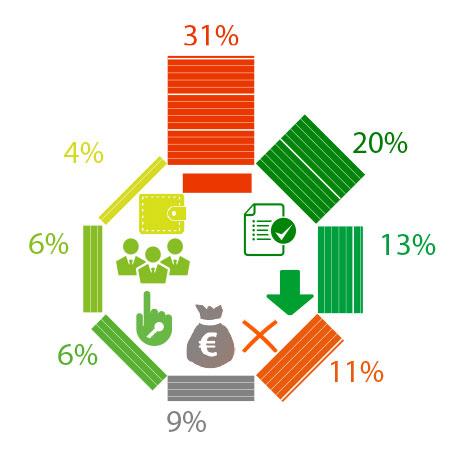 Самые популярные меры поддержки бизнеса – списание налогов и продление сроков сдачи отчетности