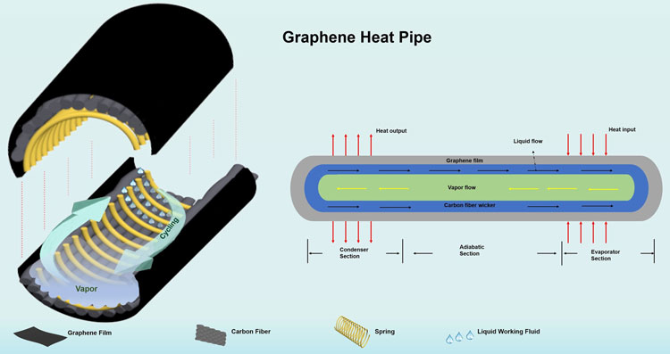 Тепловые трубки из графена обеспечат трёхкратный рост теплоотвода по космической цене