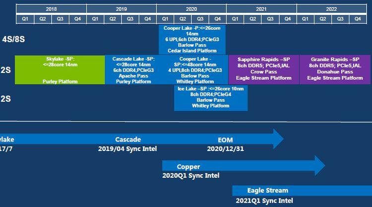 Intel начнёт наращивать объёмы производства Ice Lake-SP в середине следующего квартала