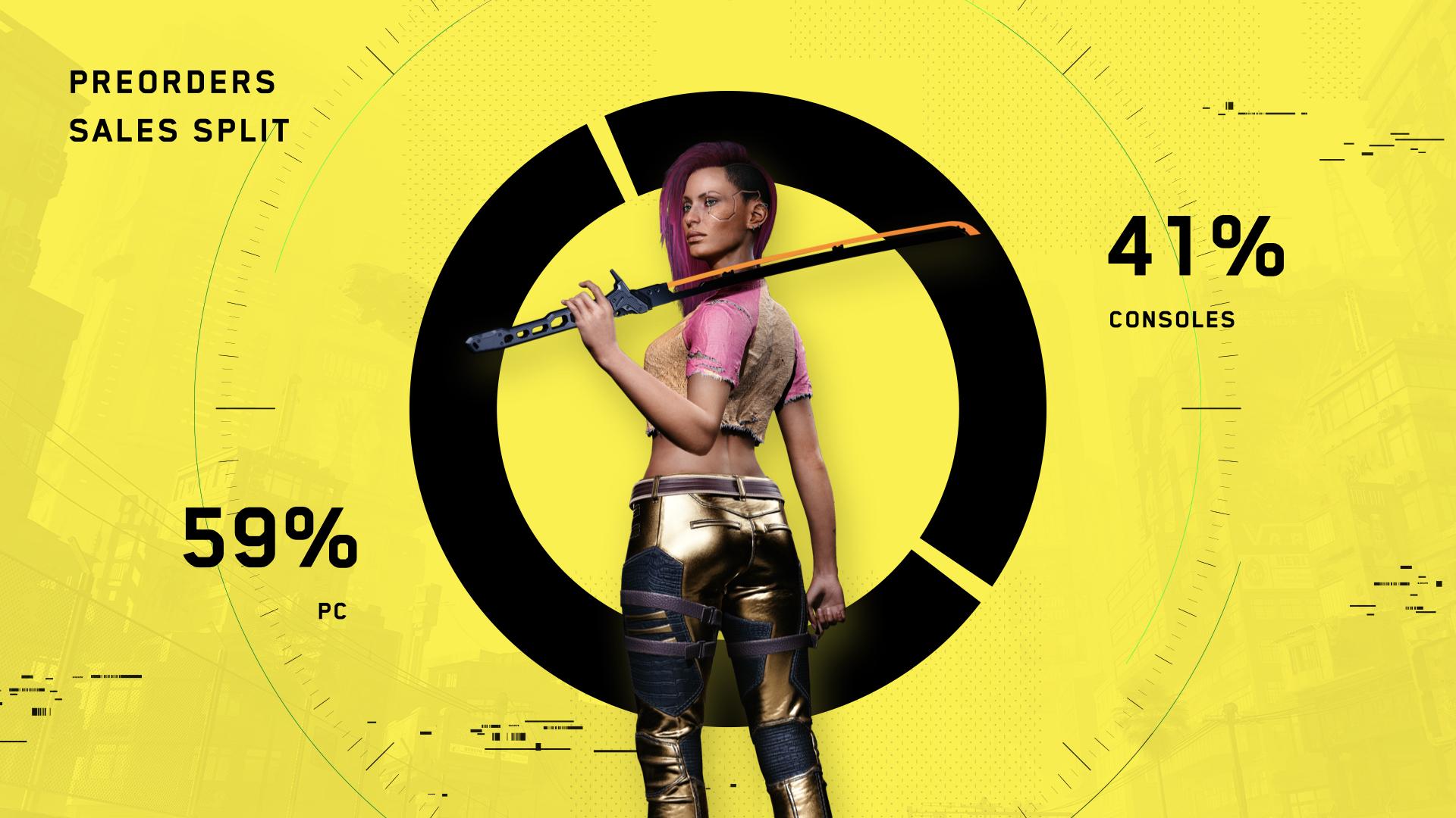 Cyberpunk 2077 стал самой быстропродаваемой игрой на ПК — 4,72 млн копий только по предзаказу