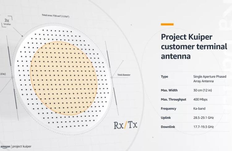 Amazon раскрыла характеристики антенны для своего спутникового интернета — она меньше, чем у SpaceX Starlink
