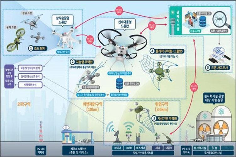 Власти Южной Кореи решили создать систему ПВО для нейтрализации нелегальных дронов