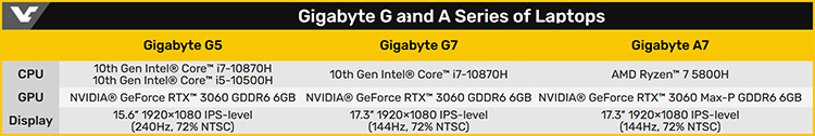 Gigabyte представит ноутбуки начального уровня G7, G5 и A7 с GeForce RTX 3060 и чипами AMD и Intel