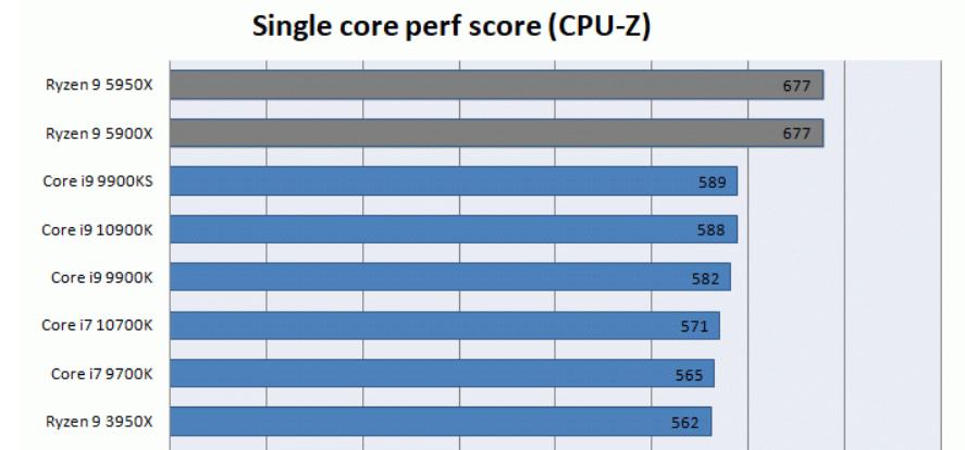 Core i9-11900K оказался на 3 % быстрее Ryzen 9 5950X в одноядерном тесте CPU-Z, но почти вдвое медленнее в многоядерном