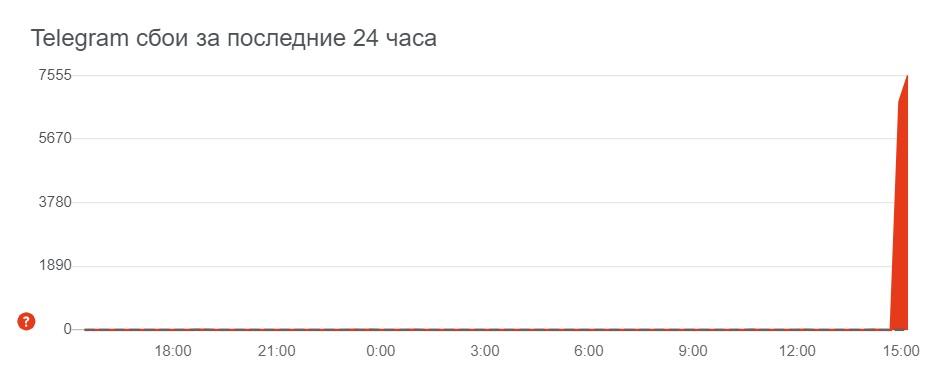 В работе Telegram произошёл сбой — мессенджер оказался недоступен в крупных городах России и других стран
