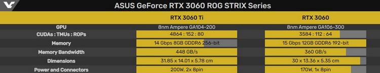 ASUS представила самый компактный ROG Strix на Ampere — GeForce RTX 3060