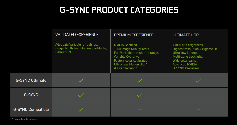 NVIDIA объяснила изменения в требованиях стандарта G-Sync Ultimate