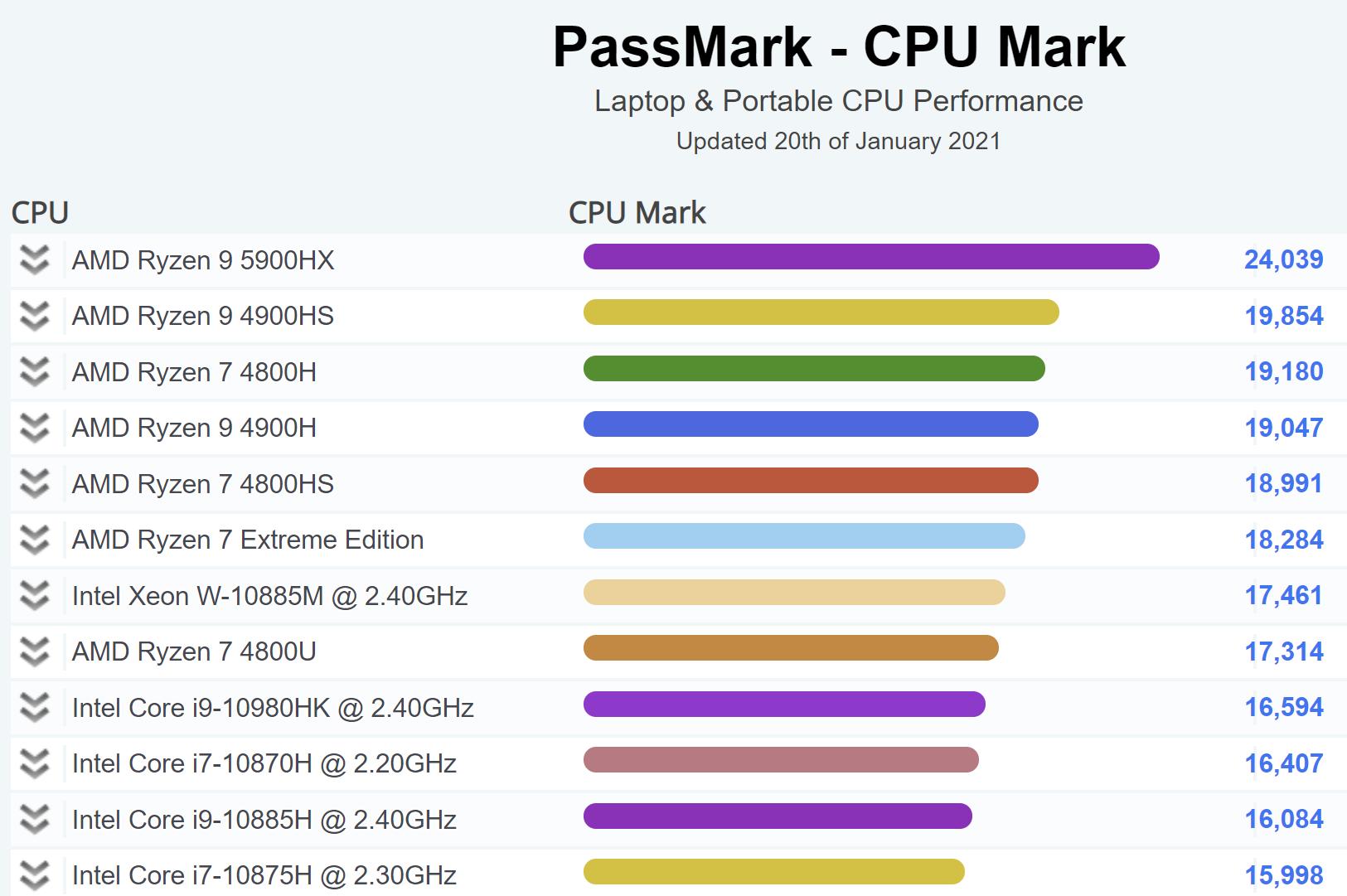 AMD Ryzen 9 5900HX оказался самым быстрым мобильным процессором в тесте PassMark