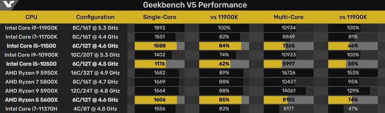 В базе данных Geekbench впервые отметился шестиядерный Intel Core i5-11500