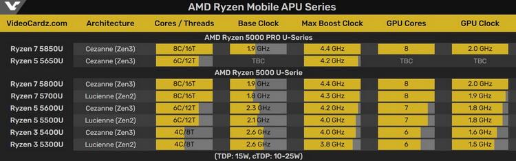 AMD готовит к выпуску процессоры Ryzen Pro 5000 для бизнес-ноутбуков