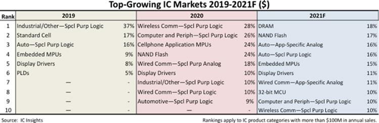 Среди всех категорий микросхем быстрее всего в этом году будут расти продажи DRAM, NAND, автомобильных чипов и встраиваемых процессоров