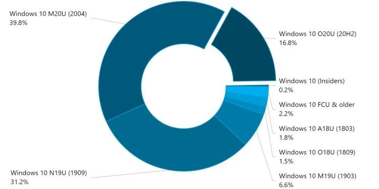 Windows 10 (2004) продолжает оставаться самой популярной версией ОС по итогам января