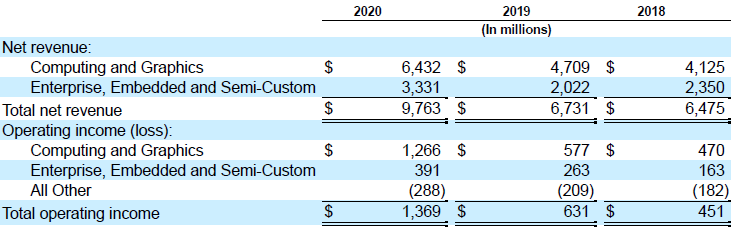 В прошлом году игровые консоли обеспечили AMD всего 15 % чистой выручки