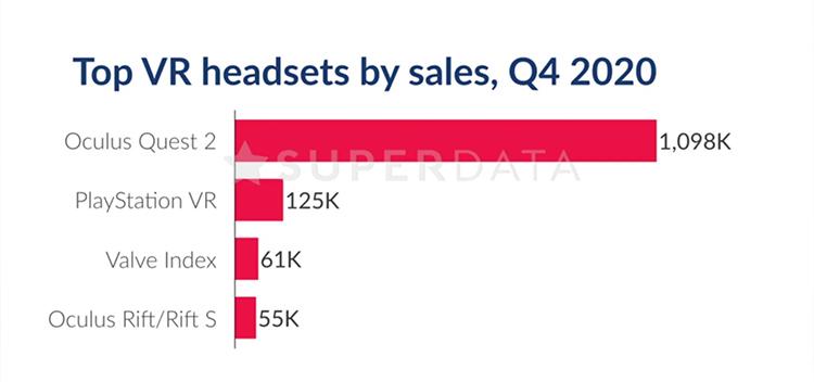 За три месяца после релиза было продано более 1 млн VR-гарнитур Oculus Quest 2