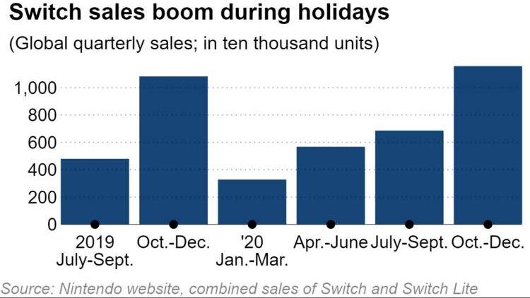 Nintendo Switch скоро начнёт терять популярность из-за большого возраста