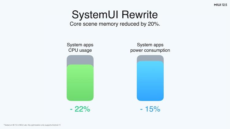 Xiaomi запустила глобальную версию MIUI 12.5