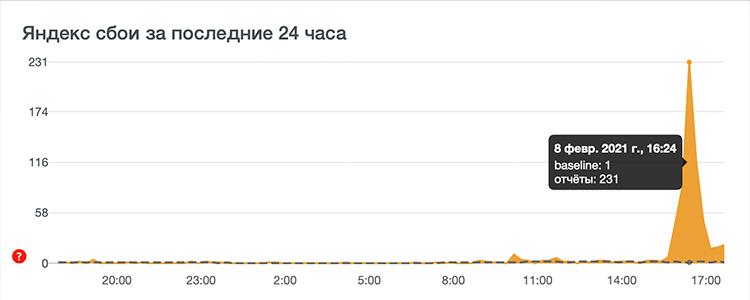 Сегодня в работе сервисов Яндекса произошёл сбой, но его уже исправили