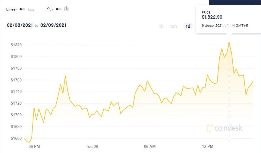 Ethereum обновил свой исторический максимум — его цена превысила $1800