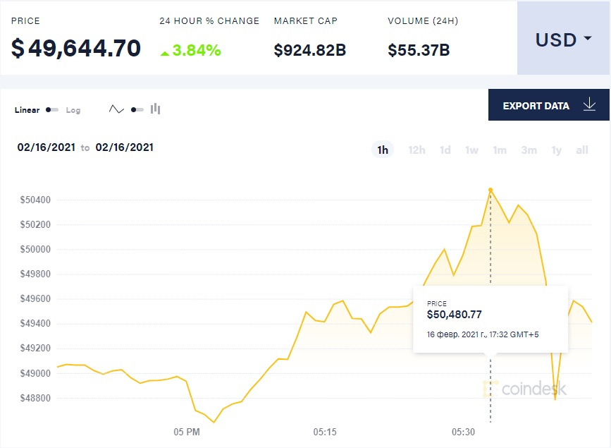 Стоимость биткоина превысила $50 тысяч — это новый рекорд
