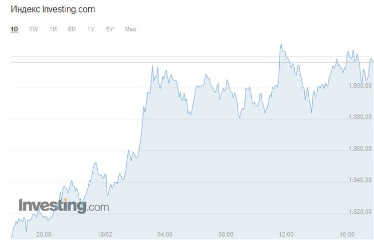 Стоимость Ethereum впервые превысила $1900