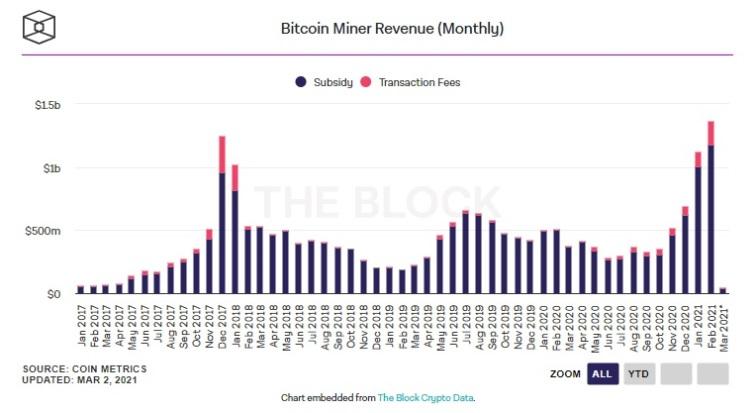 Майнеры биткоина заработали в феврале рекордные $1,36 млрд