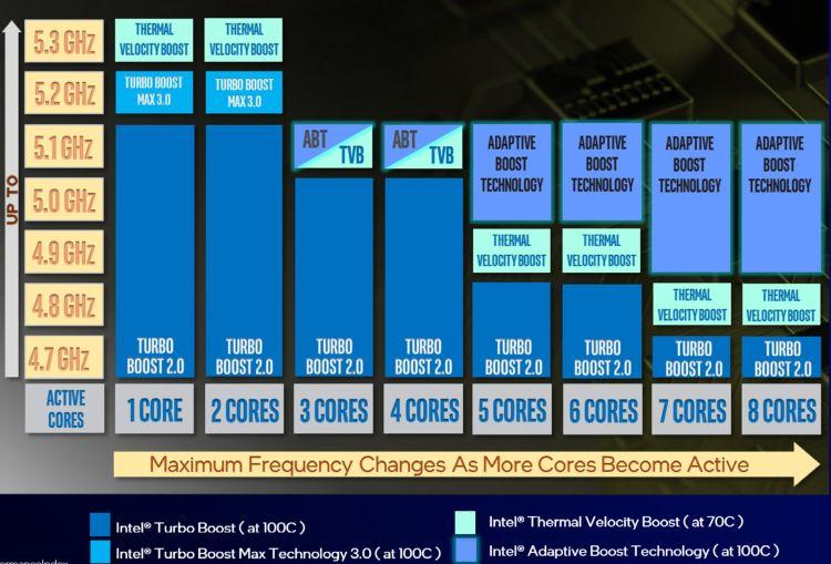 Технология Adaptive Boost обеспечит автоматический разгон Intel Rocket Lake выше 5 ГГц сразу по всем ядрам