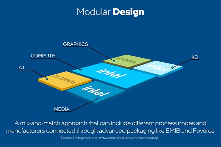 Intel починила 7-нм техпроцесс: десктопный 7-нм процессор Meteor Lake выйдет в 2023 году
