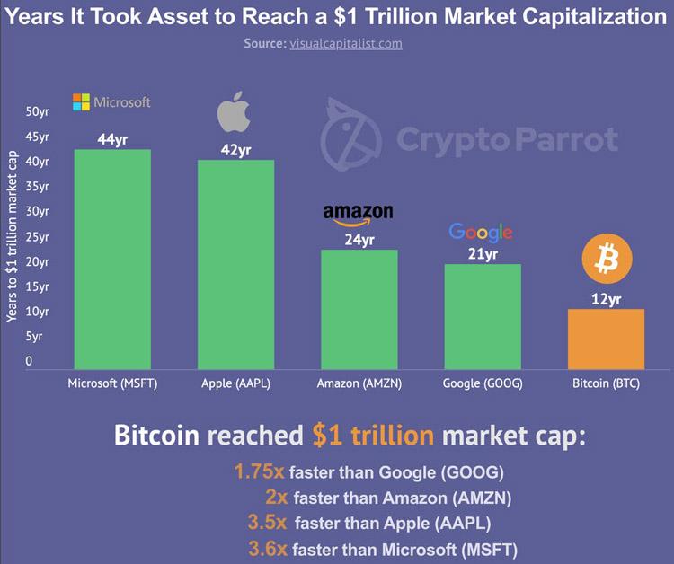 Биткоин достиг рыночной стоимости в $1 трлн гораздо быстрее чем Amazon и Apple