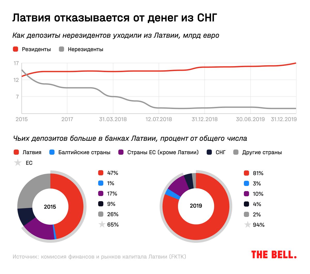 Новый Кипр для русских денег. Где россияне ищут прибежище для своих капиталов