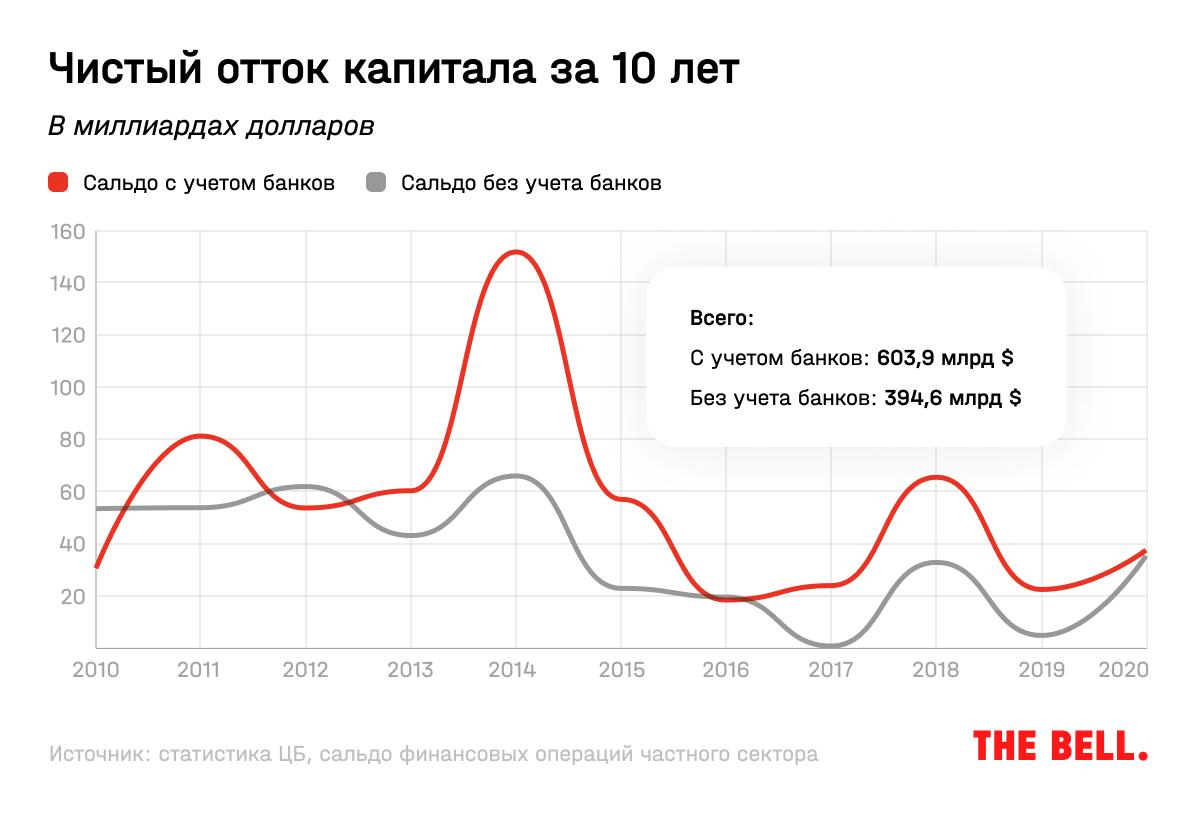 Сбежавшие миллиарды. Сколько денег Россия потеряла за последние 10 лет