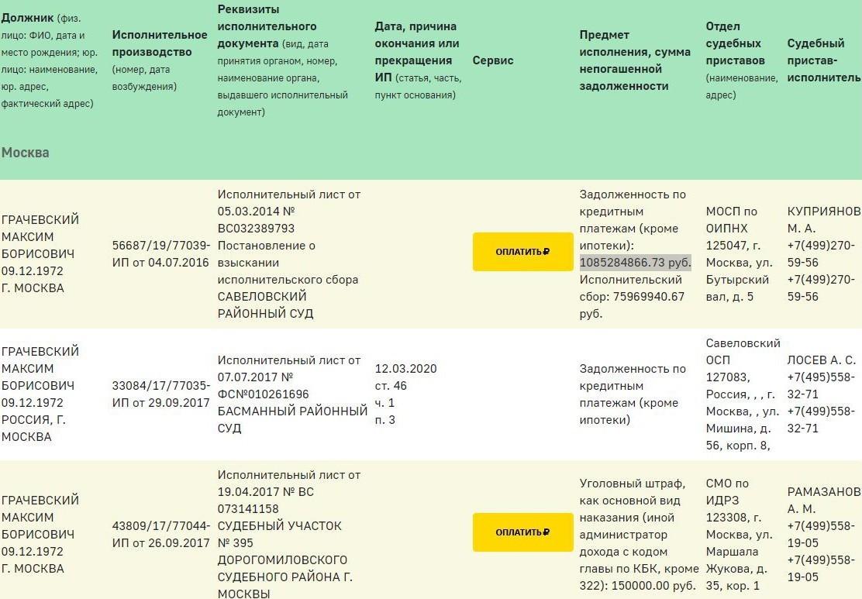 Сын Грачевского задолжал банку и государству более миллиарда рублей