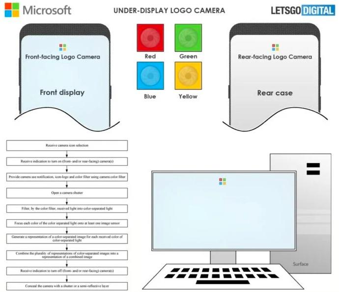 Microsoft поместит сразу четыре камеры под дисплей смартфона