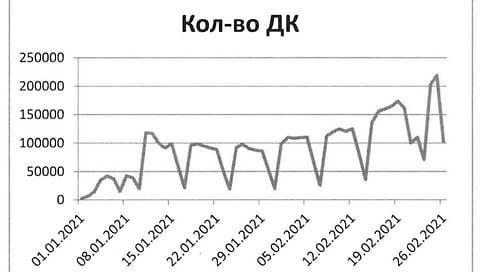 В МВД подтвердили повышенный спрос на услуги техосмотра в феврале