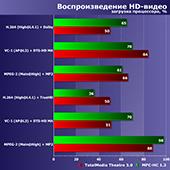 Тестирование в 10 играх на интегрированных GPU процессоров AMD Ryzen в сравнении с GeForce GT 1030, Radeon RX 550 и GeForce GTX 1050 Ti