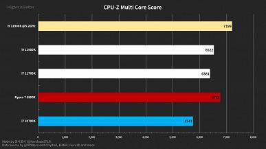 Флагманский процессор Intel нового поколения — Core i9-11900K — всё же обходит Ryzen 7 5800X, но только после разгона