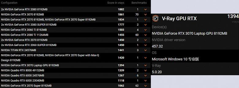 Мобильная видеокарта GeForce RTX 3070 оказалась такой же быстрой, как и GeForce RTX 2080 Ti для настольных компьютеров