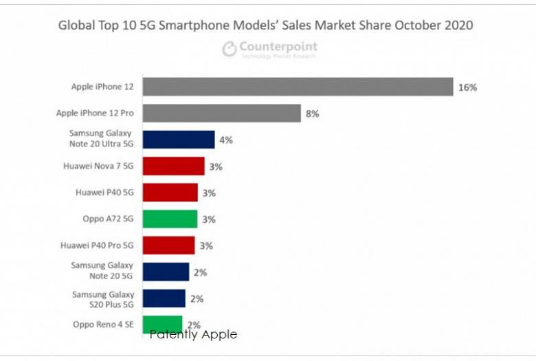 iPhone 12 — самый популярный 5G-смартфон