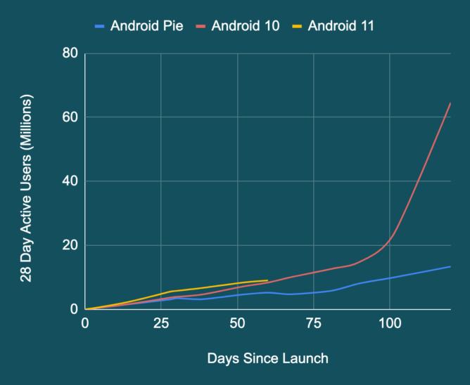 Android 11 побила рекорд прошлогодней Android 10: новый лидер по скорости внедрения