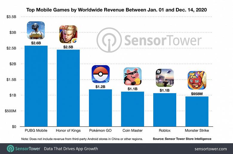 PUBG Mobile заработала с начала года почти 2,6 млрд долларов, став самой прибыльной мобильной игрой