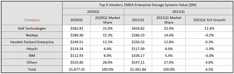 Рынок внешних корпоративных систем хранения данных в регионе EMEA показывает признаки восстановления