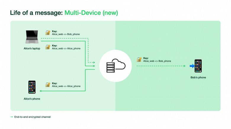 В WhatsApp открыли тестирование работы на нескольких устройствах, как присоединиться и какие ограничения