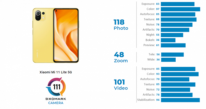 Xiaomi Mi 11 Lite 5G — лучший в своём классе. Специалисты DxOMark оценили камеру смартфона