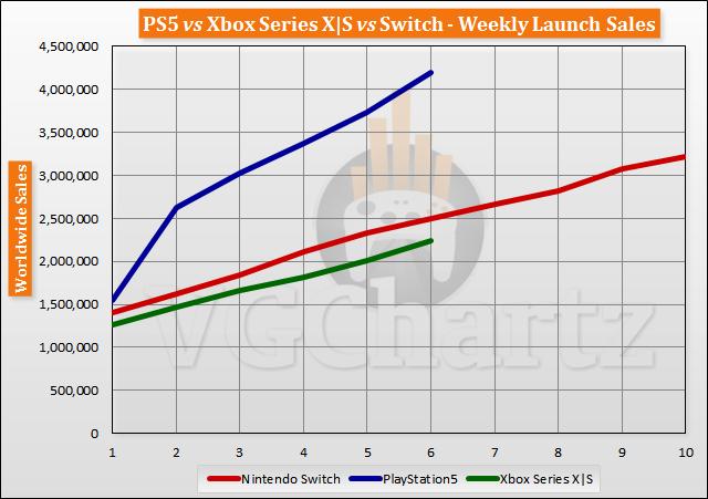 PlayStation 5 лидирует на рынке консолей по продажам за полтора месяца, Xbox Series S и Series X продаются в два раза хуже