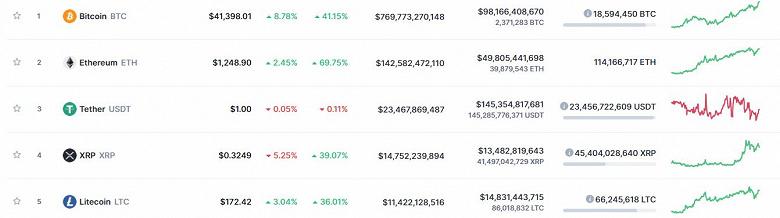 Хороший день для криптоинвестора. Bitcoin уже дороже 41 000 долларов, Etherium — 1250 долларов