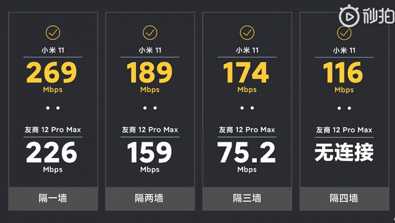 Xiaomi Mi 11 заставил «глотать пыль» iPhone 12 Pro Max. Тест скорости Wi-Fi через стену, разница огромна